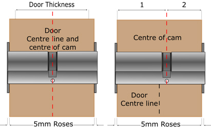 How to choose the right cylinder for your door