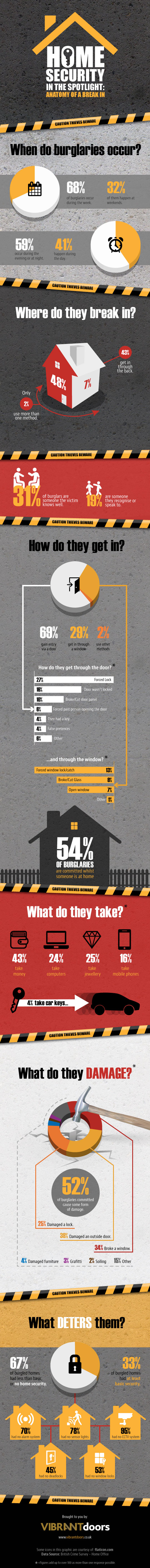 Know Your Criminals - The Surprising Face of Modern Burglars